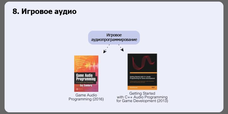 Разработка игр