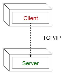 Шаблон «Клиент-сервер»