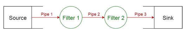 Шаблон «Каналы и фильтры»