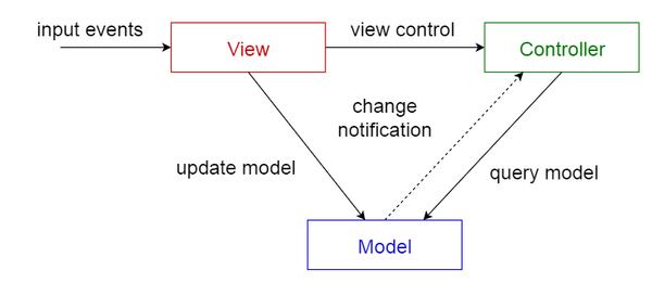 Шаблон «Модель-представление-контроллер»