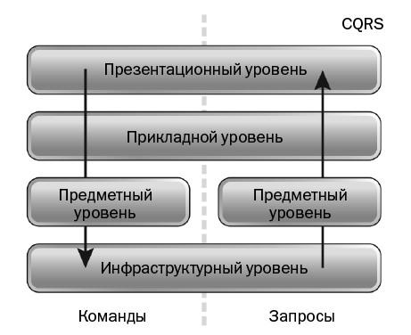 Каноническая и многоуровневая архитектура CQRS