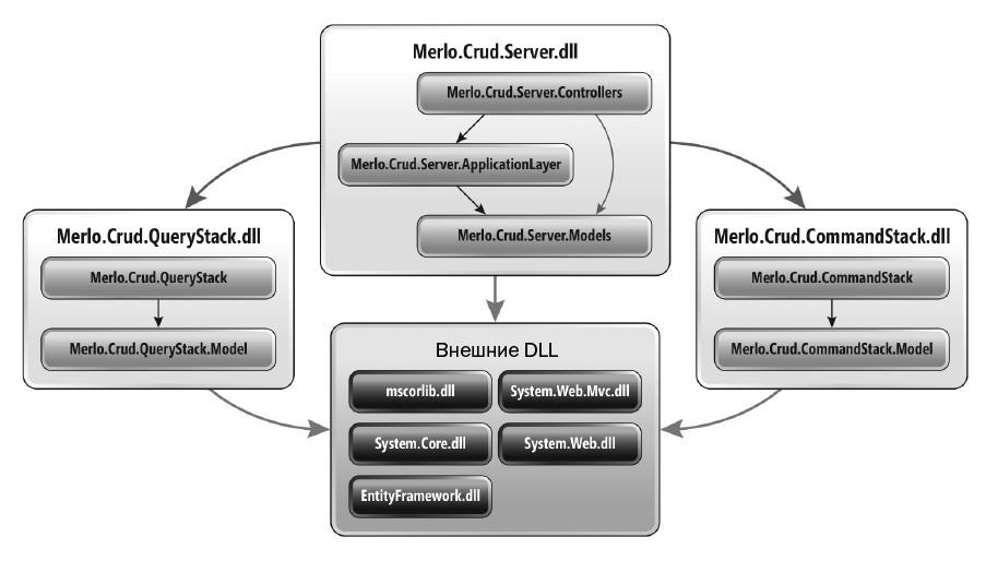 CQRS-архитектура для проекта ASP.NET MVC