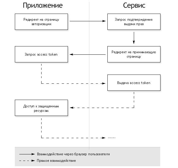 Схема авторизации приложений, имеющих серверную часть