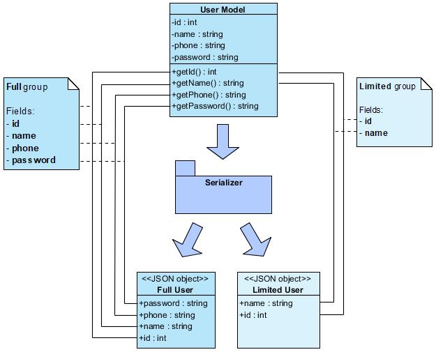 php json jms serializer